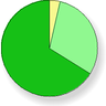 (survey responses pie chart)
